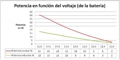 Grafico foco led 16W poste solar