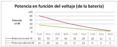 Grafico poste solar 32W